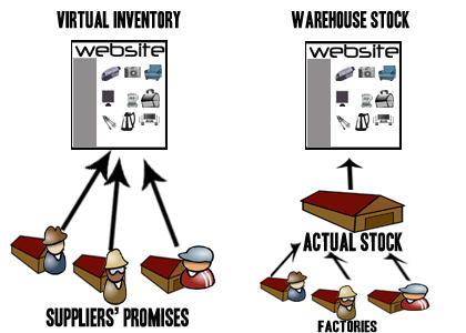 Virtual inventory Vs warehouse stock.  Thus, suppliers manage the.