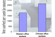 The Chinese Productivity Revolution, And How It Affects Your Sourcing Plans