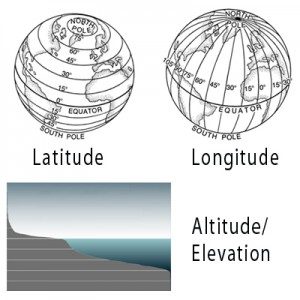 Factors Affecting Weather And Climate Classviigroup - Latitude longitude altitude