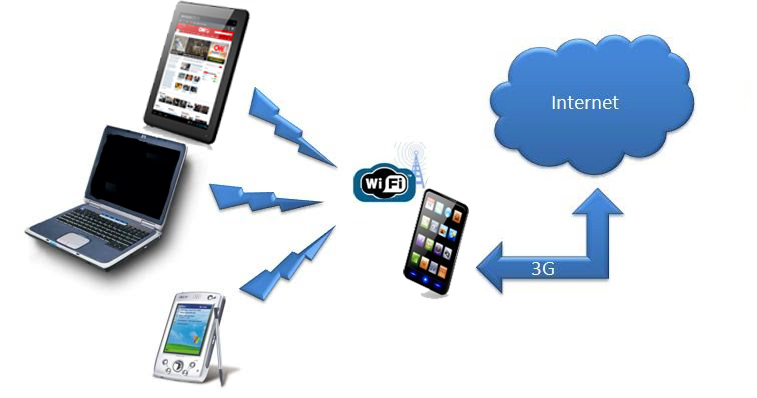 how to connect internet hia bluetooth