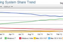 Windows 7 Market Share Finally Overtakes Windows XP | TechWeekEurope UK