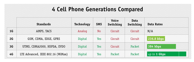 1G, 2G, 3G, 4G - The Evolution of Wireless Generations