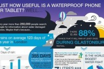 Infographic: Why Waterproof Tablets and Phones Are More Useful Than You Think