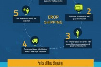 How Drop Shipping Works – This Infographic Explains It Well