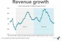 Things Don't Look Good For Apple: iPhone 6 Is Last Hope