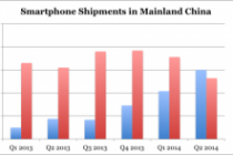 Xiaomi Edges out Samsung to Take Top Spot in China Phone Sales