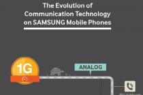 How Cellular Technology Evolved on Samsung Phones