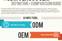OEM Versus ODM: Definition + Comparison Guide