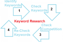 SEO Keyword Research, a Beginner's Guide