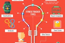 The State Of Fitness Trackers 2016
